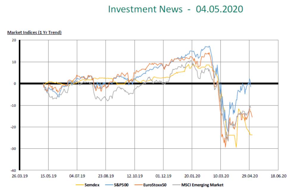 Market Indices (1yr trend)