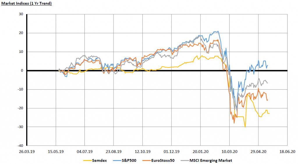 Market Indices - 25.05.20