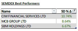 SEMDEX Best performers - 11.05.20