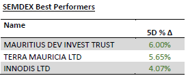 SEMDEX Best performers - 18.05.20