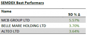 SEMDEX Best performers - 25.05.20