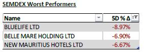 SEMDEX worst performers - 11.05.20