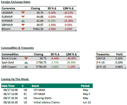 Foreign Exchange + commodities + coming up - 15.06.20