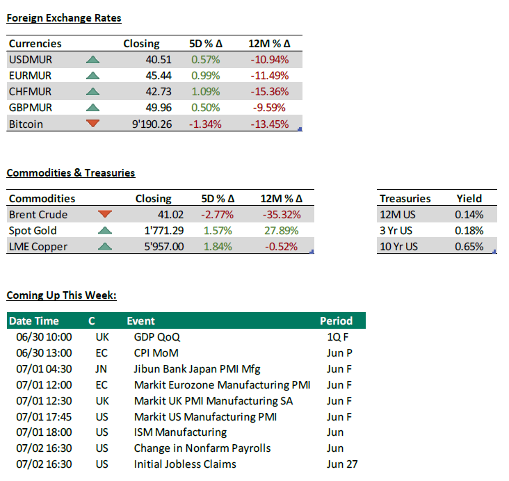 Foreign Exchange, commodities, coming up - 29.06.20