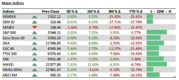 Major Indices - 01.06.20
