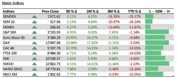 Major Indices - 08.06.20