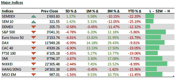 Major Indices - 15.06.20