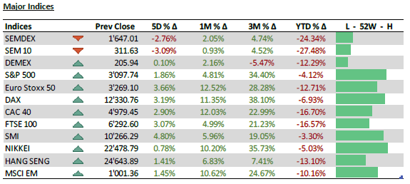 Major Indices - 22.6.20