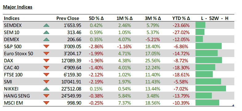 Major indices - 29.06.20