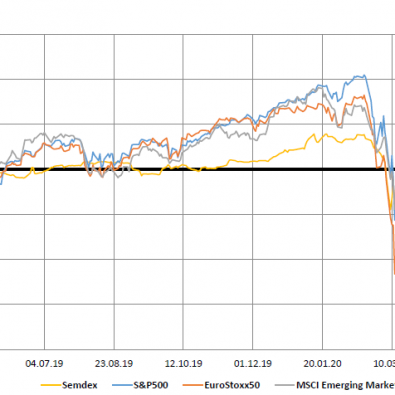 Market Indices - 08.06.20