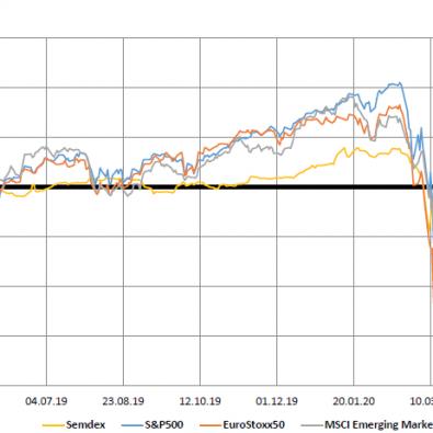 Market Indices - 15.06.20