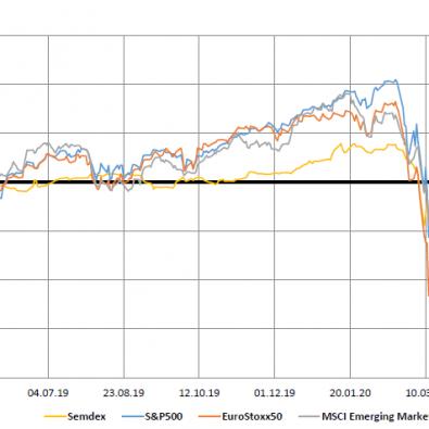 Market Indices (1yr trend) - 01.06.20