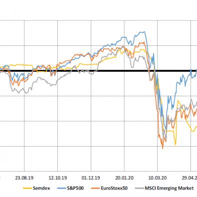 Market indices - 29.06.20
