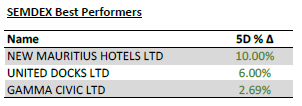 SEMDEX Best Performers - 01.06.20