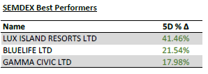 SEMDEX Best Performers - 08.06.20