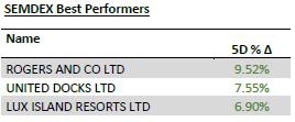 SEMDEX Best Performers - 15.06.20