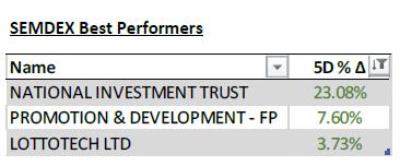 SEMDEX Best Performers - 29.06.20