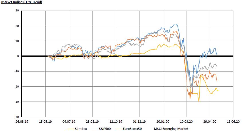 Market Indices - 22.6.20