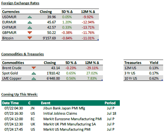 Foreign Exchange + commodities + Coming up this week