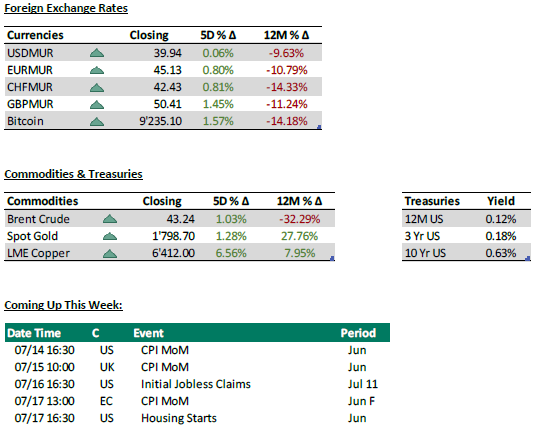 Foreign, commodities and coming up - 13.