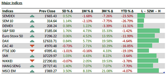 Major Indices - 13.07.20