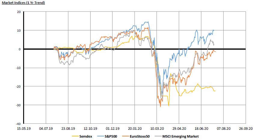 Market Indices- 1 yr - 20.7.20
