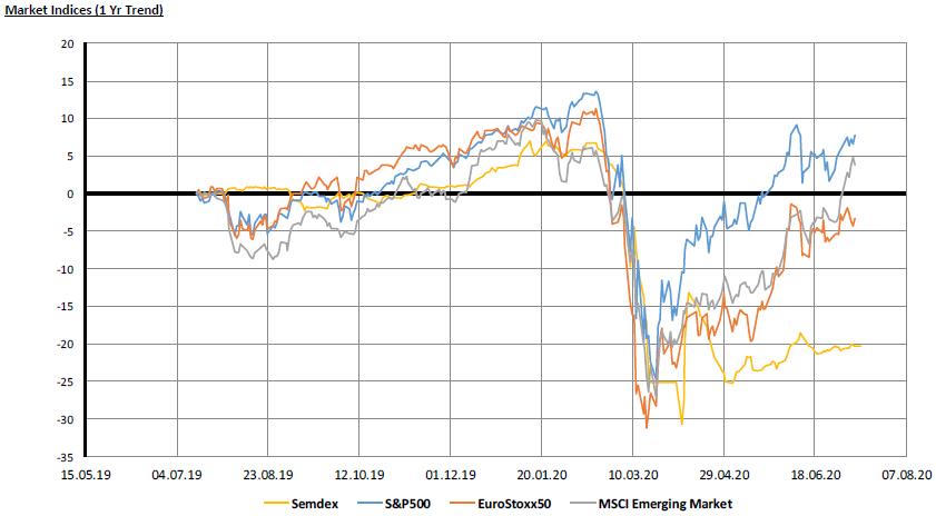 Market Indices - 13.07.20