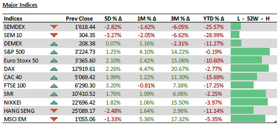 Market Indices- 20.07.20