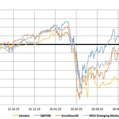Market Indices - 27.07.20