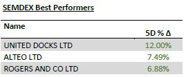 SEMDEX Best Performers - 13.07.20