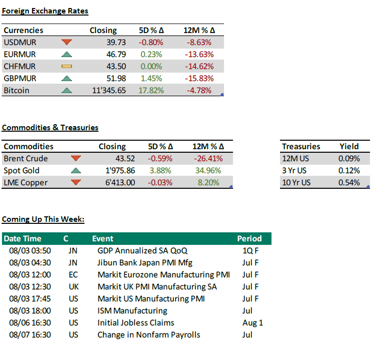 FOREX, Commodities & trasuries - Weekly Investment Adviser - 03.08.2020