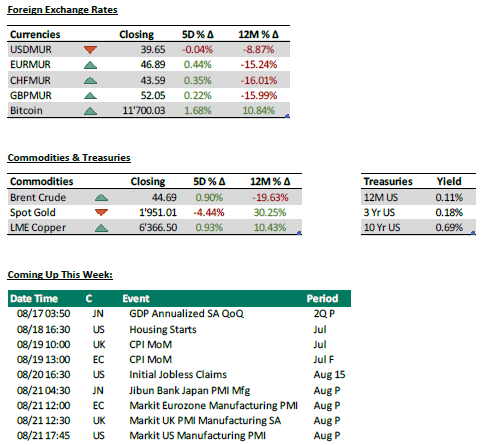Foreign exchange Rates + Commodities + coming up - 17.08.20