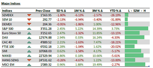 Major Indices - 10.8.20
