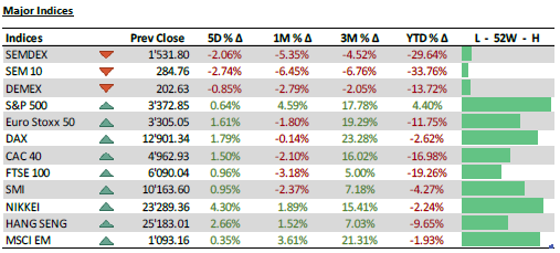 Major Indices - 17.08.20