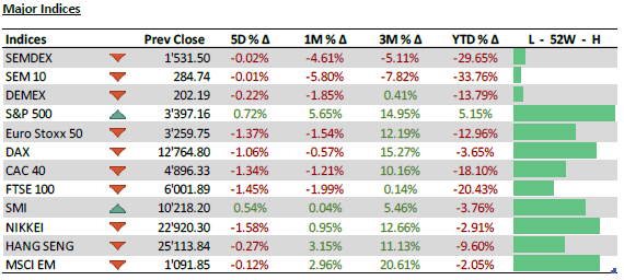 Major Indices - 24.08.20