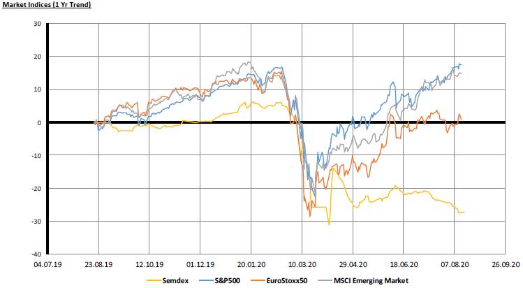 Market Indices - 1yr trend - 17.08.20