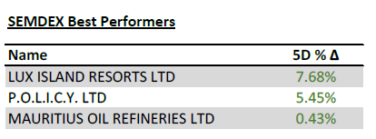SEMDEX Best Performers - Weekly Investment Adviser - 03.08.2020