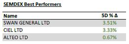 Semdex Best Performers - 10.8.20.