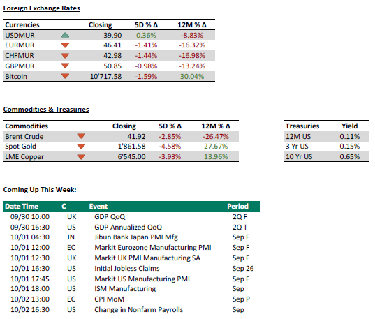 Foreign Exchange Rates - Commodities and Treasuries -29.09.20