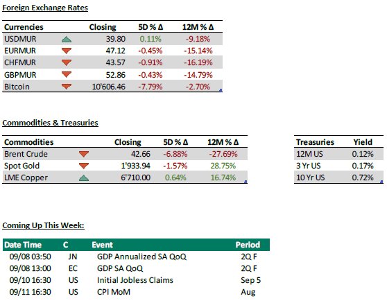 Foreign exchange rates + Commodities and treasuries + coming up this week - 07.09.20