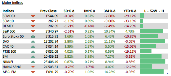 Major Indices - 16.09.20