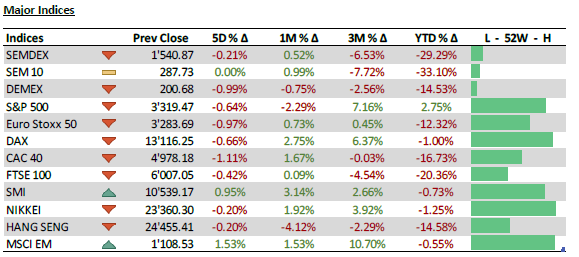 Major Indices - 21.09.20