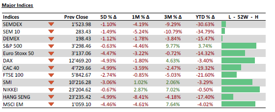 Major Indices - 29.9.20