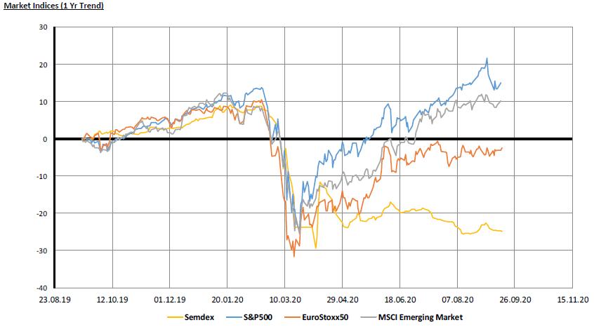 Market Indices 1 yr trend - 16.09.20