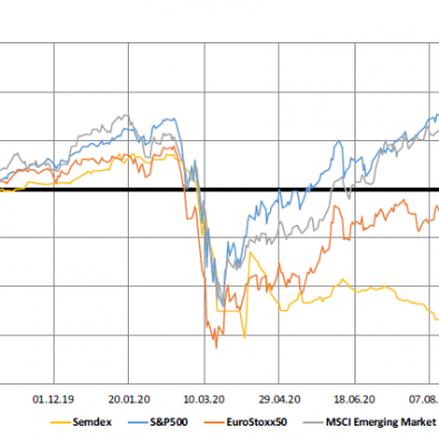 Market Indices 1yr Trend - 29.9.20