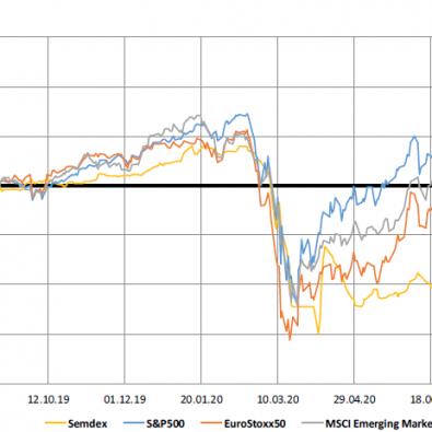 Market Indices - 1yr trend - 07.09.20