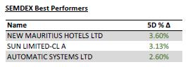 SEMDEX Best performers -29.09.20