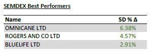 Semdex best performers - 21.09.20