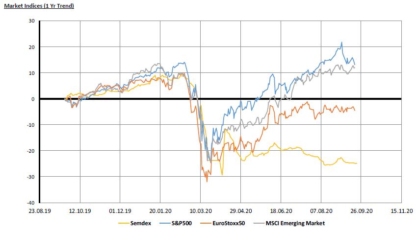 Market Indices (1YR TREND) - 21.09.20