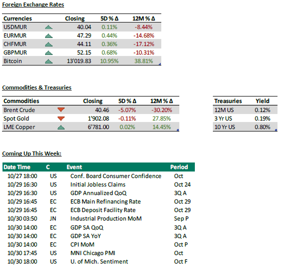 Foreign Exchange rates +commodities and treasuries + coming up this week - 27.10.20